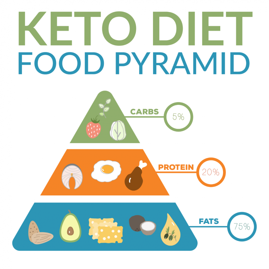 Just Say No to Keto